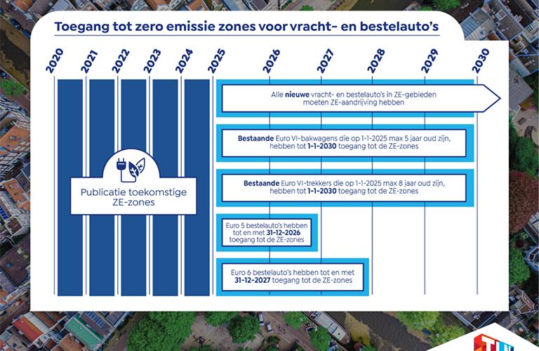 TLN ZE Zone